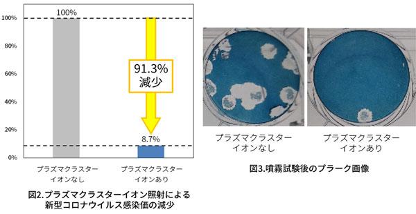 プラズマクラスター技術で空気中に浮遊する新型コロナウイルスの減少効果を実証