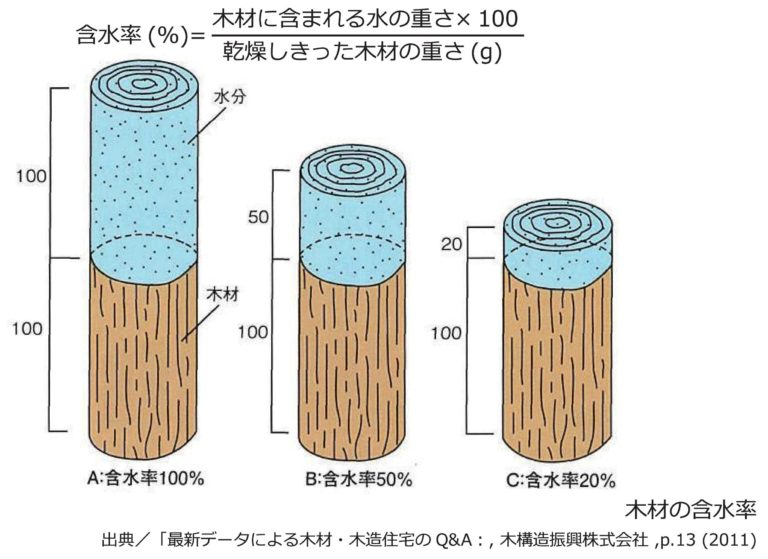 木材の調湿作用