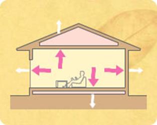 練馬・板橋でパッシブデザインの注文住宅づくり項目①