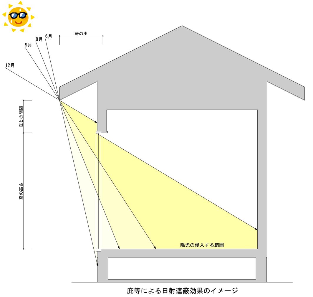 練馬・板橋で太陽高度を踏まえた注文住宅設計