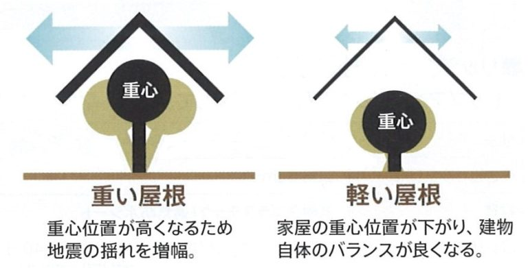 重い屋根VS軽い屋根