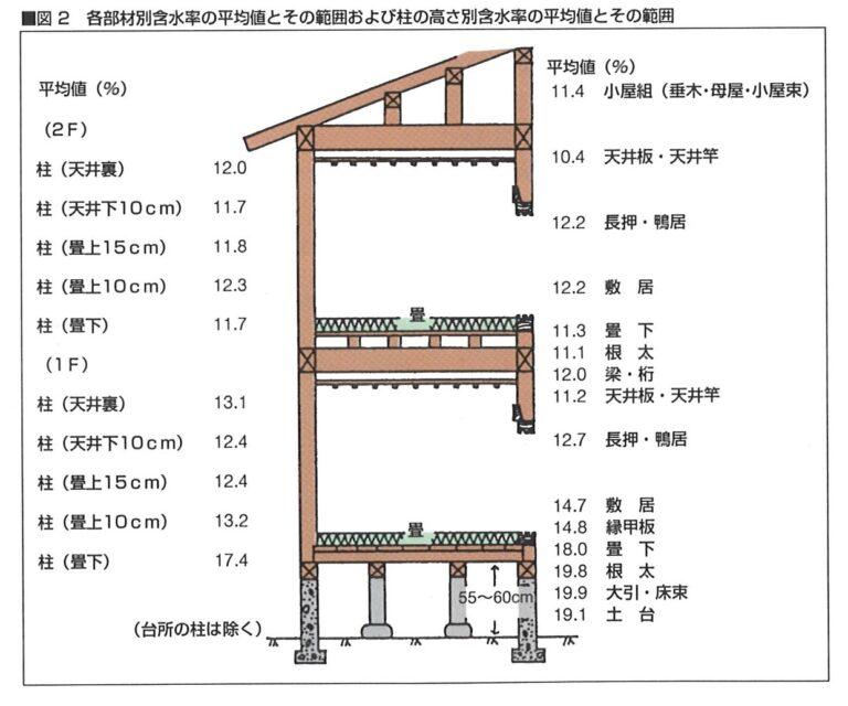 木材含水率の基準