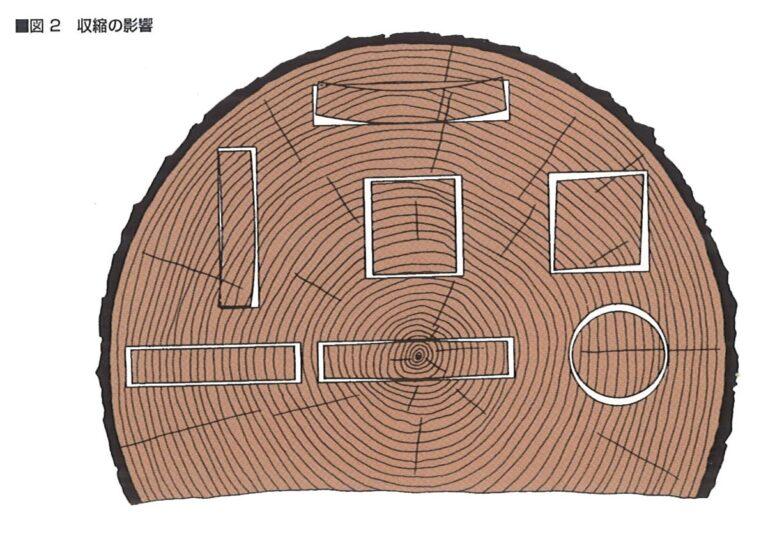 木材の乾燥は何故必要なの?