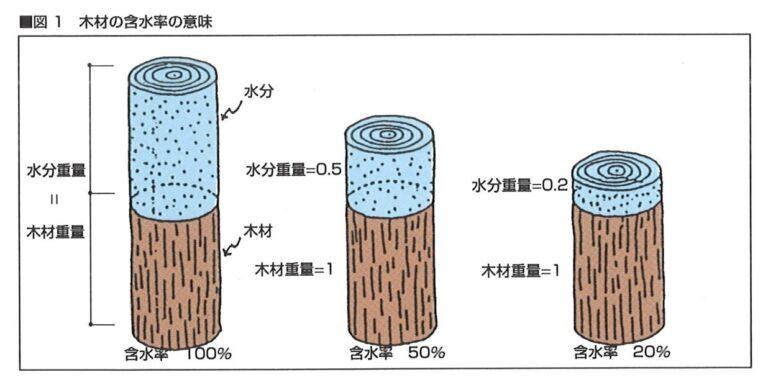 木材の含水率と天然乾燥