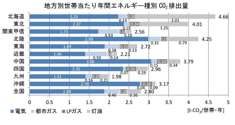 家庭のCO2排出量
