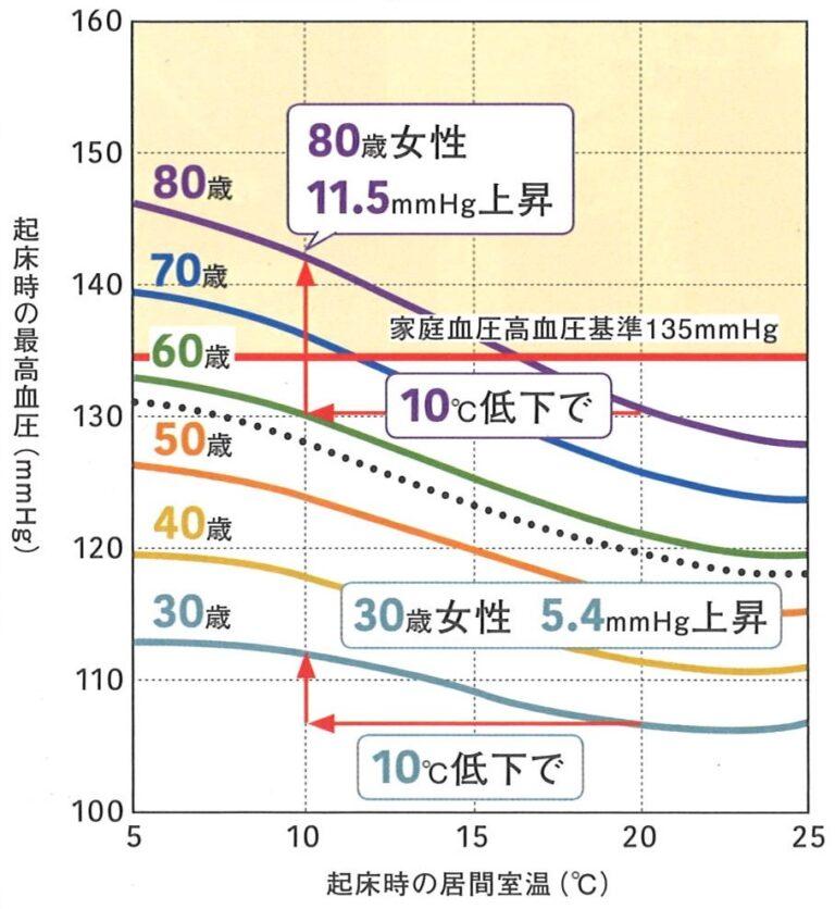 血圧と室温