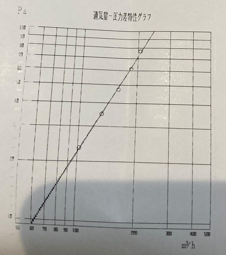 隙間特性値n
