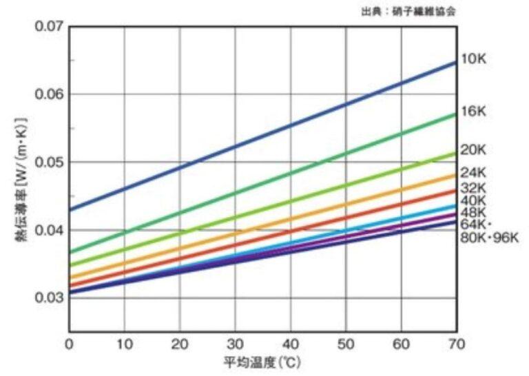 こんなグラフがあります。