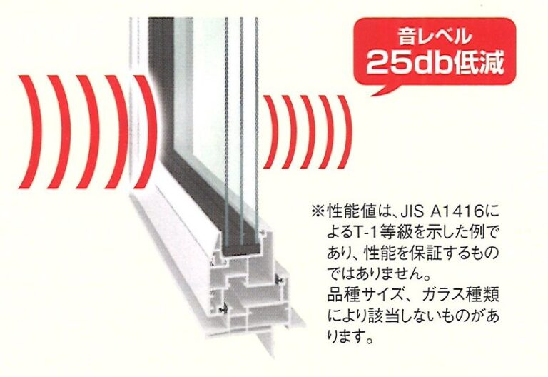 窓の遮音性