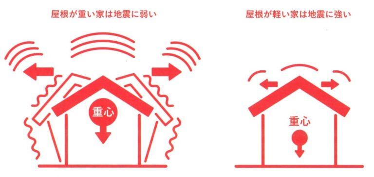 軽い屋根材を選ぶと地震にも有利なんです。